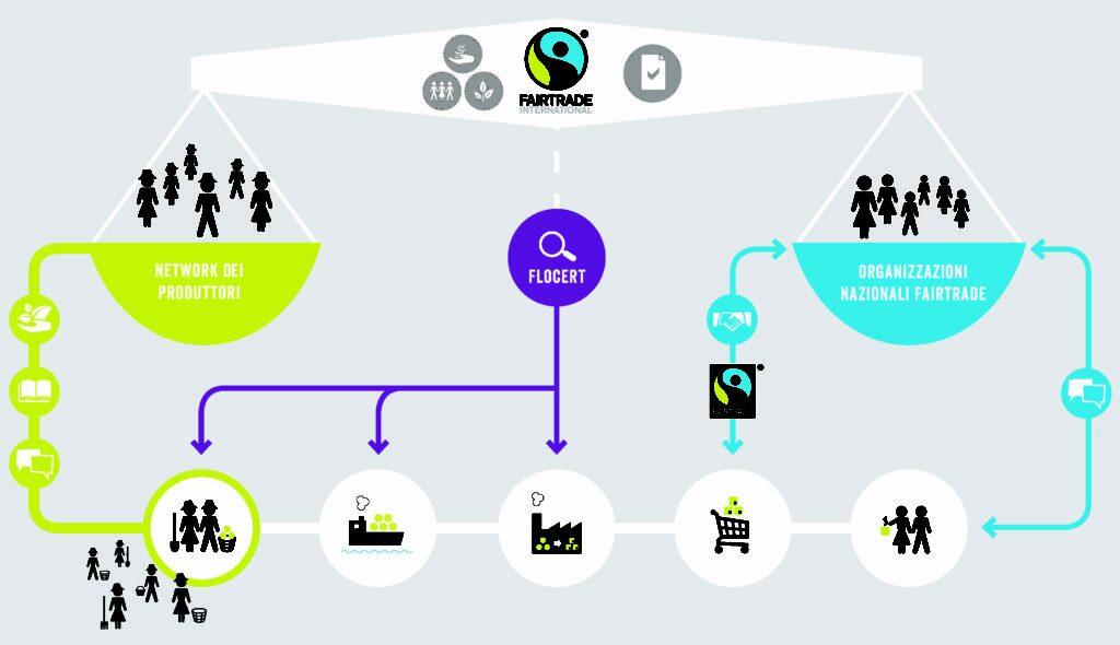 come funziona Fairtrade